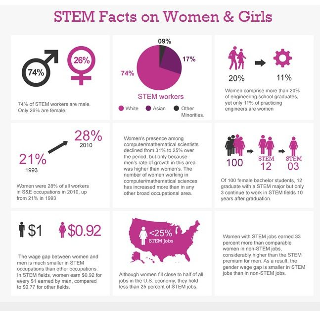Mentors Help Create A Sustainable Pipeline For Women In STEM